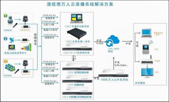 录播系统解决方案-广州澳视德软件科技有限公司