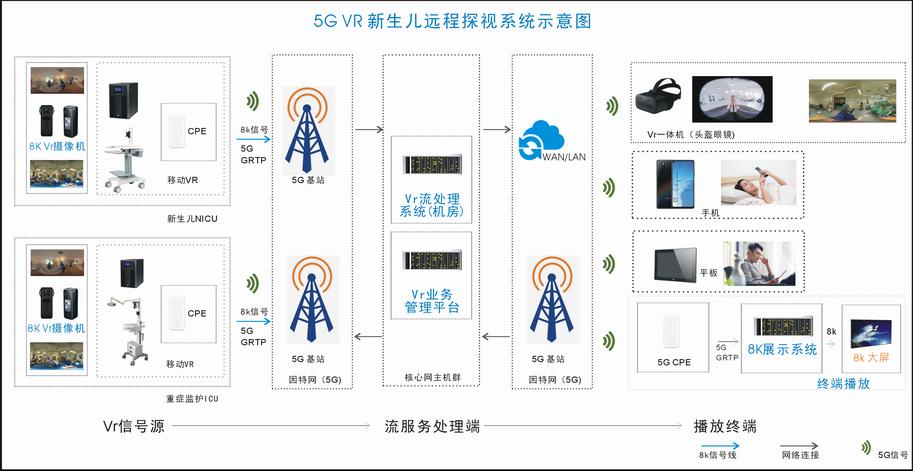 5G+VR新生儿远程探视系统